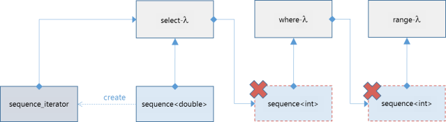 A chain of sequences